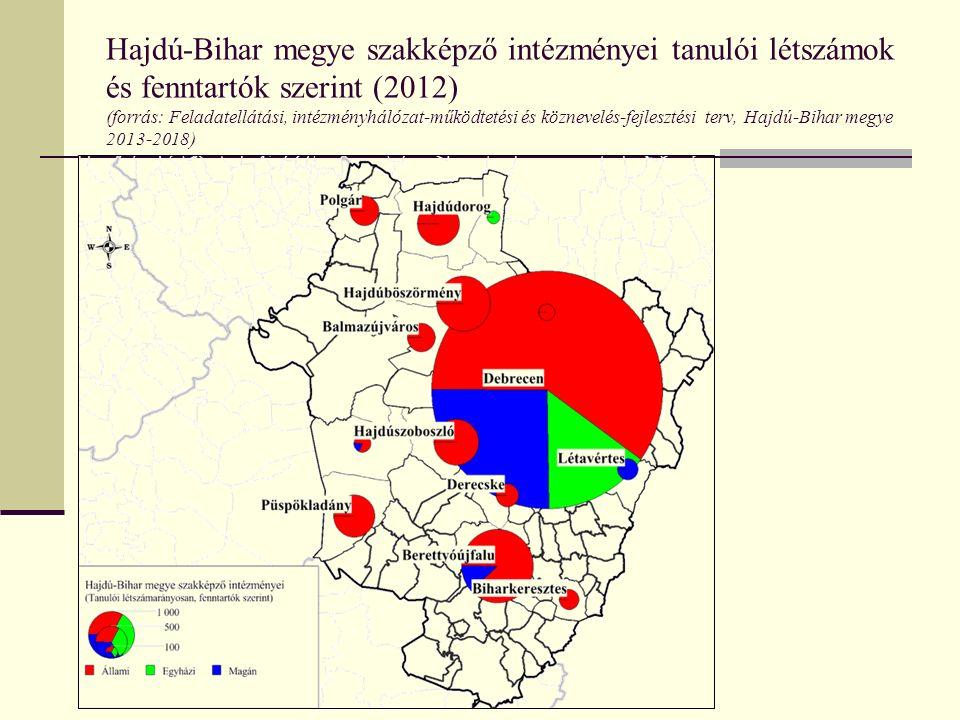 Hajdú-Bihar megye szakképző intézményei tanulói létszámok és fenntartók szerint (2012) (forrás: Feladatellátási, intézményhálózat-működtetési és közne
