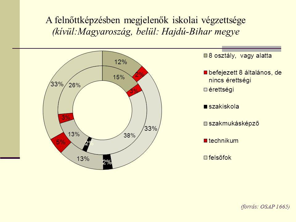 (forrás: OSAP 1665)