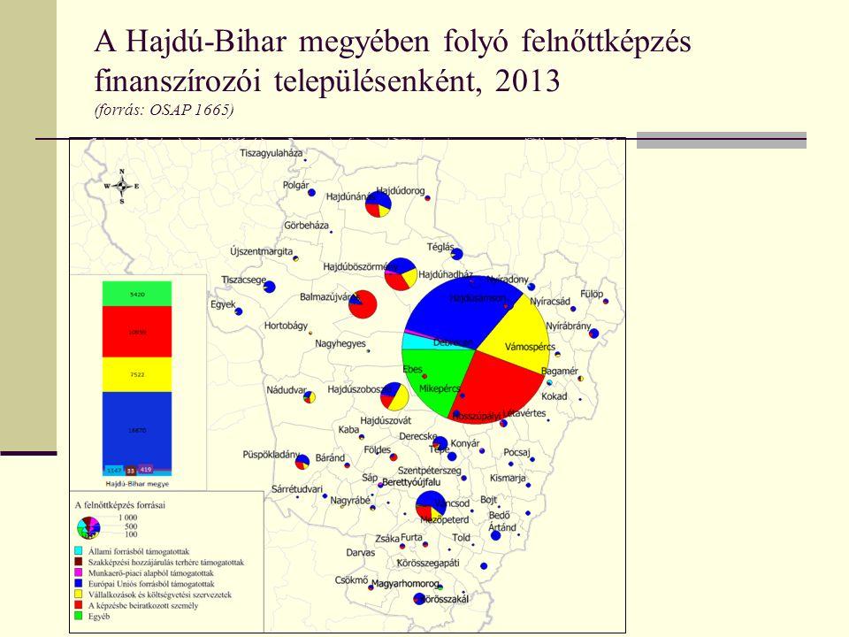A Hajdú-Bihar megyében folyó felnőttképzés finanszírozói településenként, 2013 (forrás: OSAP 1665)