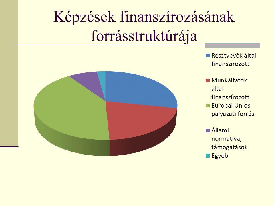 Képzések finanszírozásának forrásstruktúrája