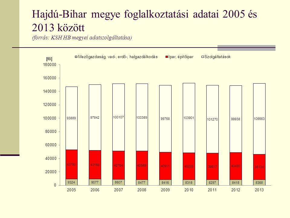 Hajdú-Bihar megye foglalkoztatási adatai 2005 és 2013 között (forrás: KSH HB megyei adatszolgáltatása)