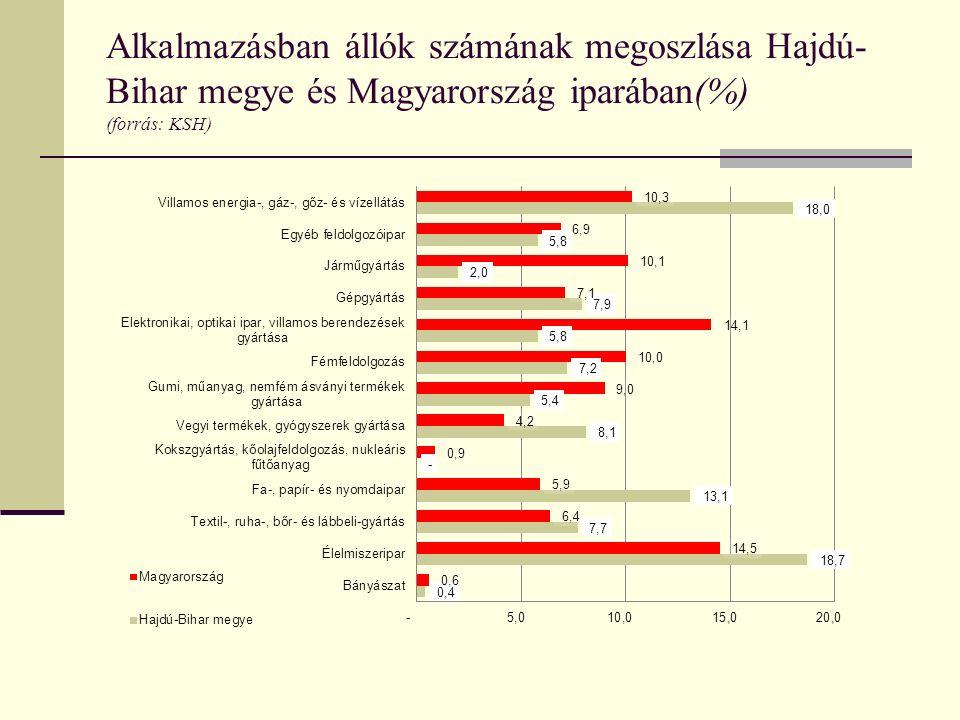 Alkalmazásban állók számának megoszlása Hajdú- Bihar megye és Magyarország iparában(%) (forrás: KSH)
