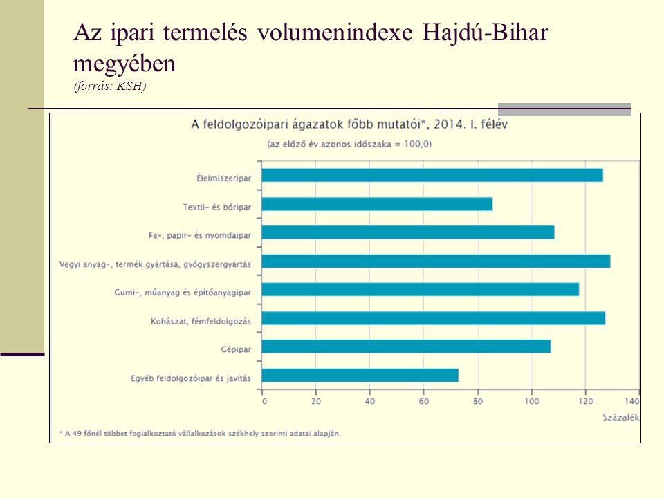 Az ipari termelés volumenindexe Hajdú-Bihar megyében (forrás: KSH)