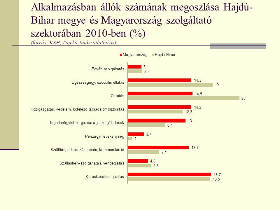 Alkalmazásban állók számának megoszlása Hajdú- Bihar megye és Magyarország szolgáltató szektorában 2010-ben (%) (forrás: KSH, Tájékoztatási adatbázis)