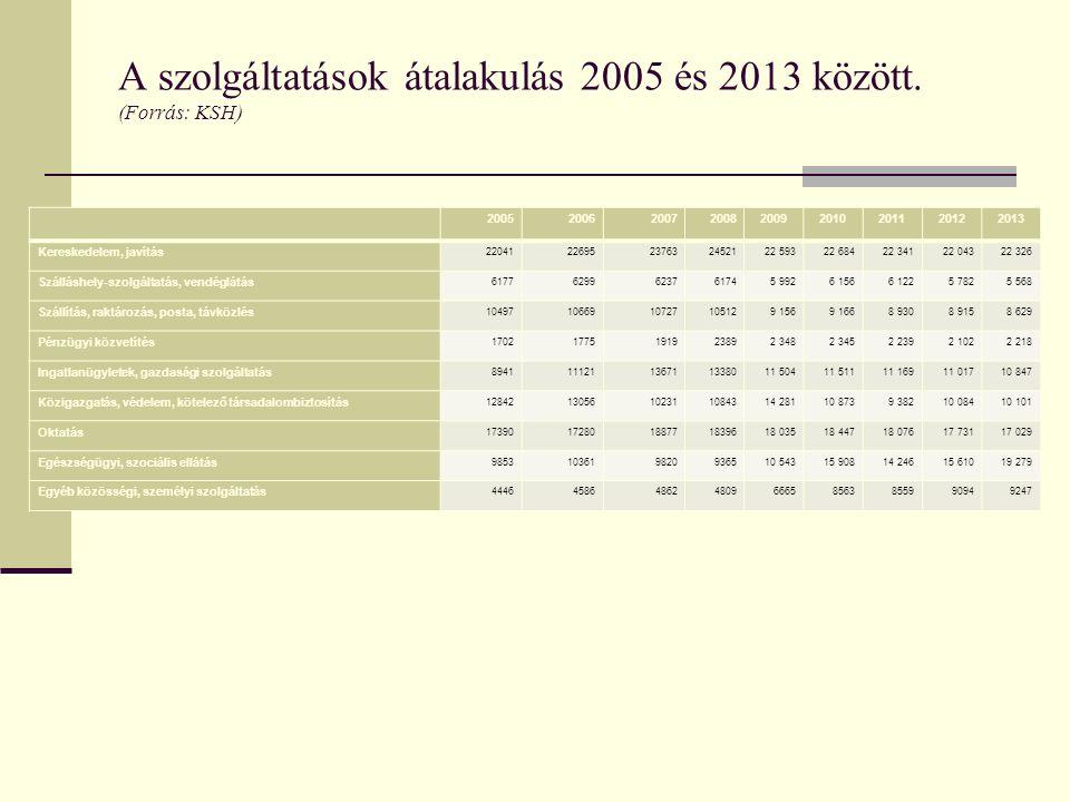 A szolgáltatások átalakulás 2005 és 2013 között. (Forrás: KSH) 200520062007200820092010201120122013 Kereskedelem, javítás 2204122695237632452122 59322