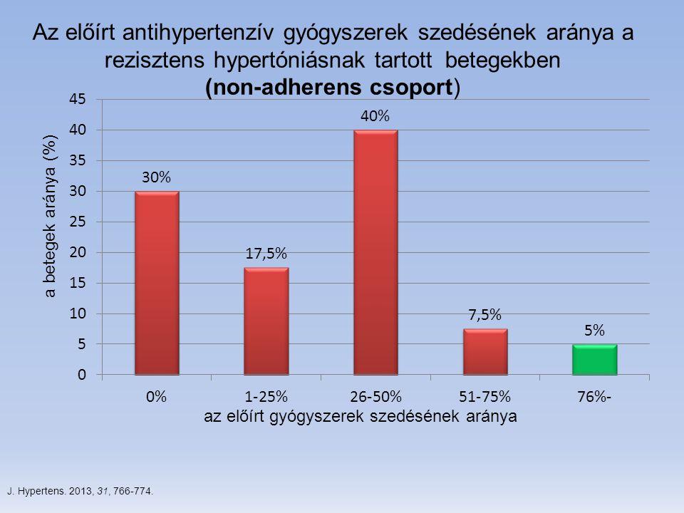 J. Hypertens. 2013, 31, 766-774. a betegek aránya (%) az előírt gyógyszerek szedésének aránya Az előírt antihypertenzív gyógyszerek szedésének aránya