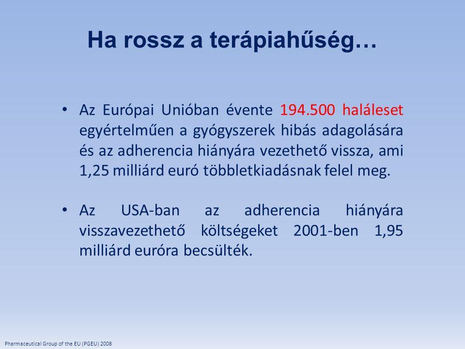 Pharmaceutical Group of the EU (PGEU) 2008 Az Európai Unióban évente 194.500 haláleset egyértelműen a gyógyszerek hibás adagolására és az adherencia h