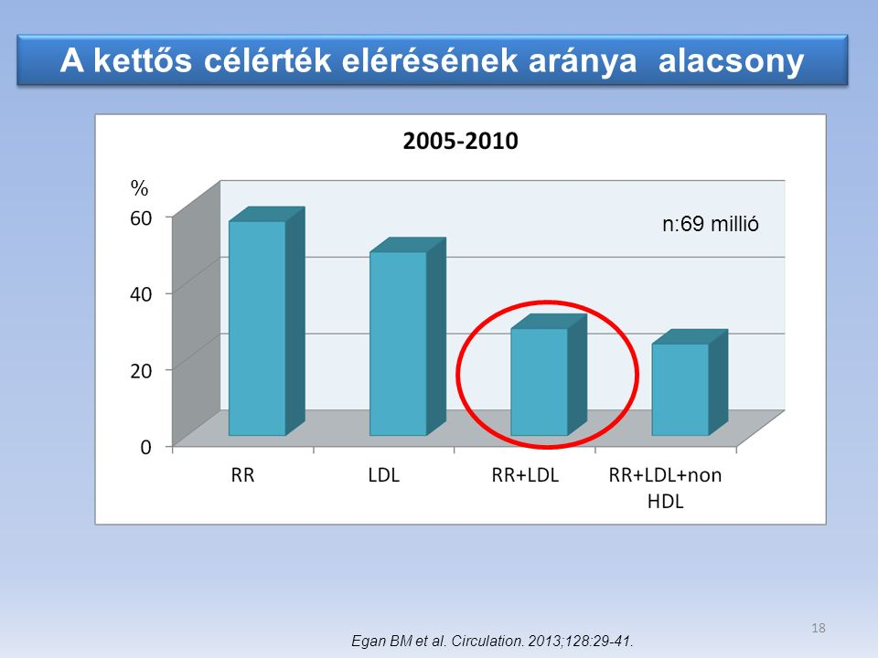 % A kettős célérték elérésének aránya alacsony Egan BM et al. Circulation. 2013;128:29-41. n:69 millió 18