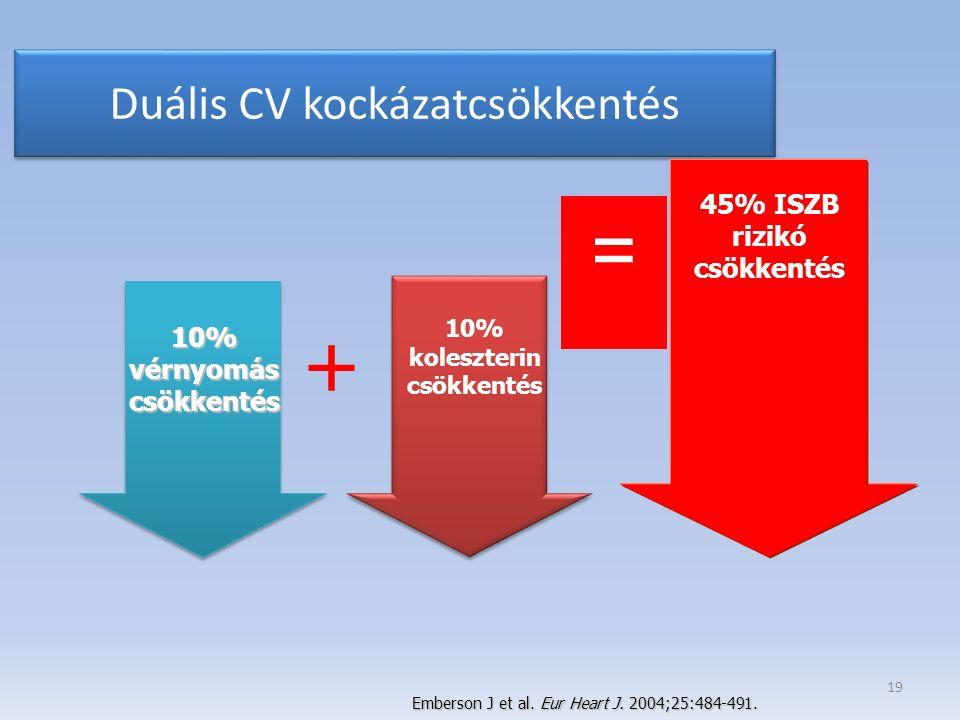10% vérnyomás csökkentés 10% koleszterin csökkentés + 45% ISZB rizikó csökkentés = Emberson J et al. Eur Heart J. 2004;25:484-491. 19