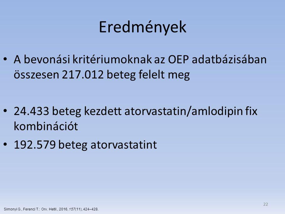 22 Eredmények A bevonási kritériumoknak az OEP adatbázisában összesen 217.012 beteg felelt meg 24.433 beteg kezdett atorvastatin/amlodipin fix kombiná