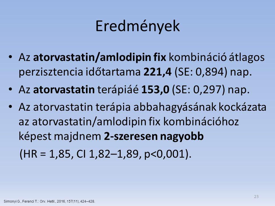 Eredmények Az atorvastatin/amlodipin fix kombináció átlagos perzisztencia időtartama 221,4 (SE: 0,894) nap. Az atorvastatin terápiáé 153,0 (SE: 0,297)