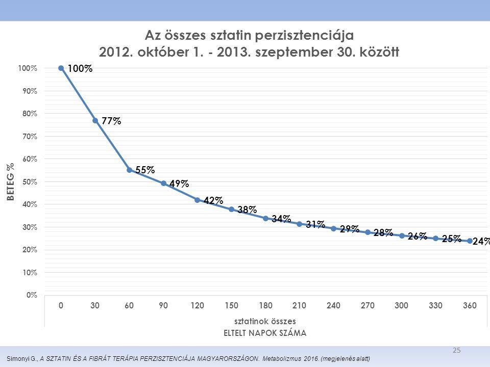 25 Simonyi G., A SZTATIN ÉS A FIBRÁT TERÁPIA PERZISZTENCIÁJA MAGYARORSZÁGON. Metabolizmus 2016. (megjelenés alatt)