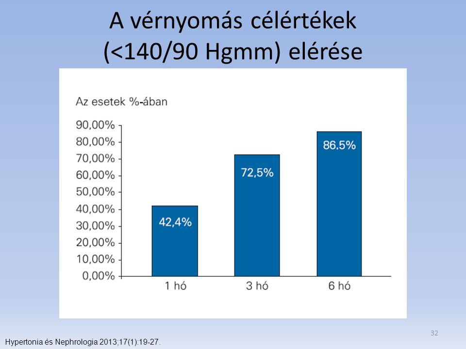 A vérnyomás célértékek (<140/90 Hgmm) elérése 32 Hypertonia és Nephrologia 2013;17(1):19-27.