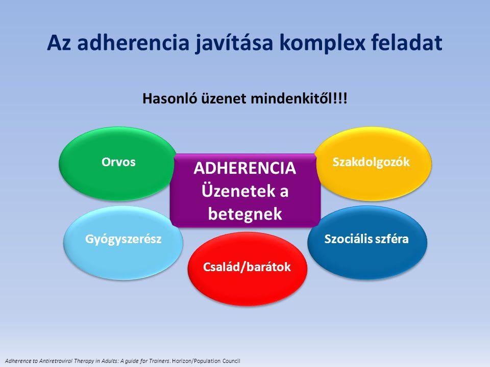 Az adherencia javítása komplex feladat Hasonló üzenet mindenkitől!!! ADHERENCIA Üzenetek a betegnek Orvos Szakdolgozók Gyógyszerész Család/barátok Szo