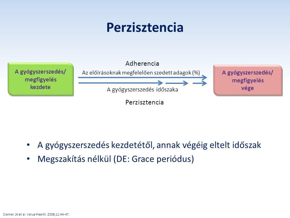 Perzisztencia A gyógyszerszedés kezdetétől, annak végéig eltelt időszak Megszakítás nélkül (DE: Grace periódus) Cramer JA et al. Value Health. 2008;11