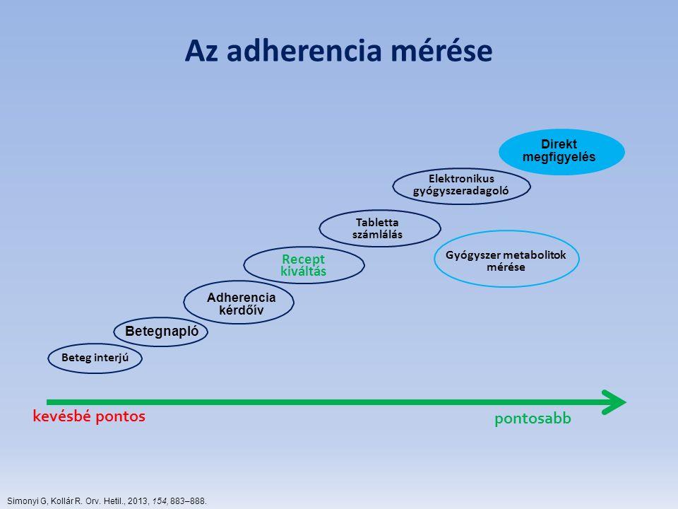 kevésbé pontos pontosabb Az adherencia mérése Simonyi G, Kollár R. Orv. Hetil., 2013, 154, 883–888. Direkt megfigyelés Elektronikus gyógyszeradagoló T
