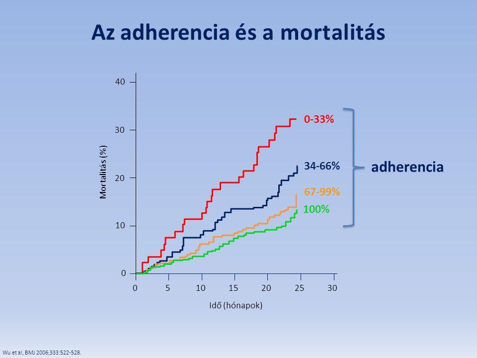 M or t al itás (% ) 0 10 05101520 Idő (hónapok) 2530 adherencia 30 20 40 100% Wu et al, BMJ 2006;333:522-528. Az adherencia és a mortalitás 0-33% 34-6