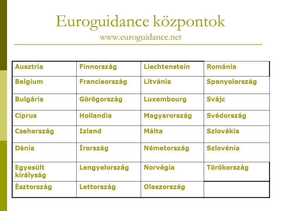 Euroguidance központok www.euroguidance.net AusztriaFinnországLiechtensteinRománia BelgiumFranciaországLitvániaSpanyolország BulgáriaGörögországLuxembourgSvájc CiprusHollandiaMagyarországSvédország CsehországIzlandMáltaSzlovákia DániaÍrországNémetországSzlovénia Egyesült királyság LengyelországNorvégiaTörökország ÉsztországLettországOlaszország