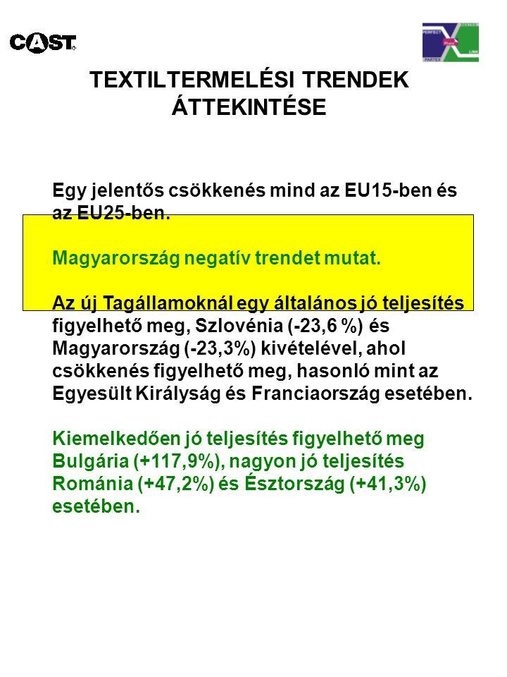 TEXTILTERMELÉSI TRENDEK ÁTTEKINTÉSE Egy jelentős csökkenés mind az EU15-ben és az EU25-ben.