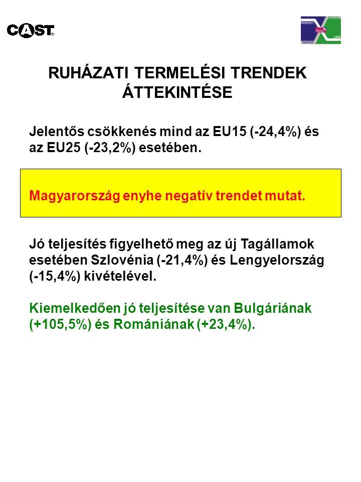 RUHÁZATI TERMELÉSI TRENDEK ÁTTEKINTÉSE Jelentős csökkenés mind az EU15 (-24,4%) és az EU25 (-23,2%) esetében.
