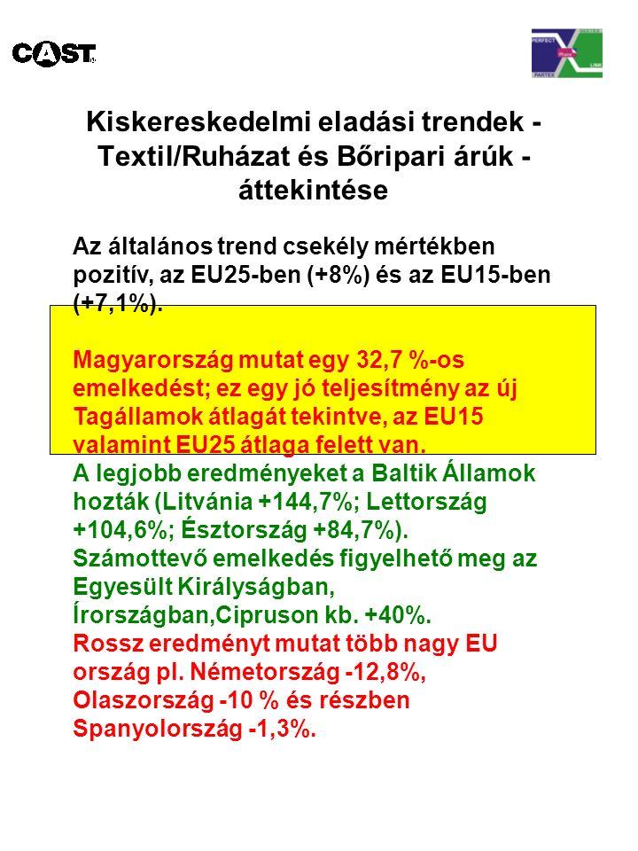 Kiskereskedelmi eladási trendek - Textil/Ruházat és Bőripari árúk - áttekintése Az általános trend csekély mértékben pozitív, az EU25-ben (+8%) és az EU15-ben (+7,1%).