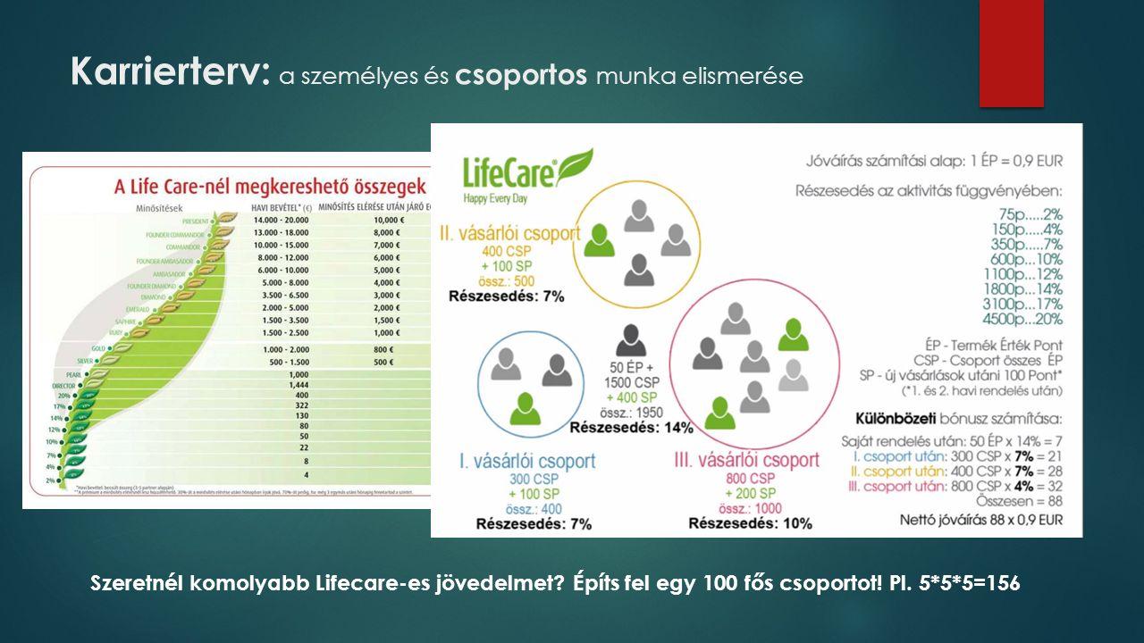 Karrierterv: a személyes és csoportos munka elismerése Szeretnél komolyabb Lifecare-es jövedelmet.