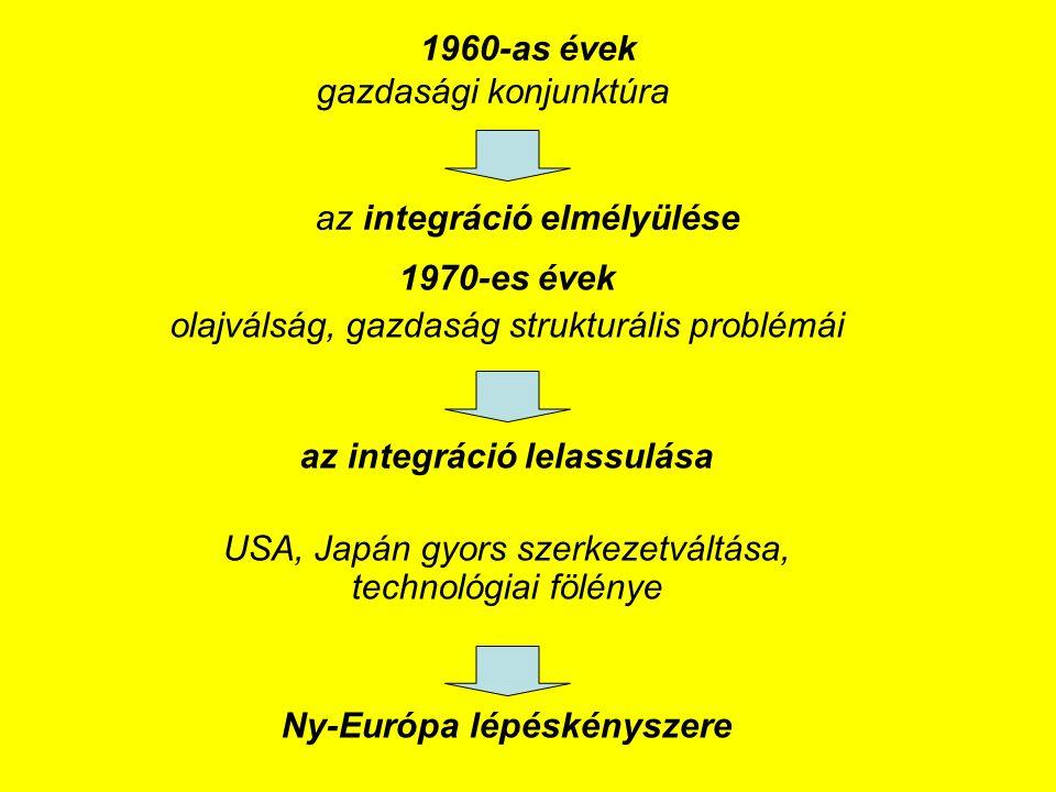 1960-as évek gazdasági konjunktúra az integráció elmélyülése 1970-es évek olajválság, gazdaság strukturális problémái az integráció lelassulása USA, Japán gyors szerkezetváltása, technológiai fölénye Ny-Európa lépéskényszere