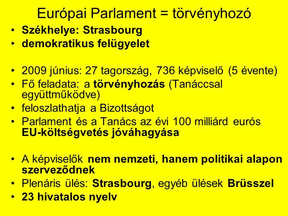 Európai Parlament = törvényhozó Székhelye: Strasbourg demokratikus felügyelet 2009 június: 27 tagország, 736 képviselő (5 évente) Fő feladata: a törvényhozás (Tanáccsal együttműködve) feloszlathatja a Bizottságot Parlament és a Tanács az évi 100 milliárd eurós EU-költségvetés jóváhagyása A képviselők nem nemzeti, hanem politikai alapon szerveződnek Plenáris ülés: Strasbourg, egyéb ülések Brüsszel 23 hivatalos nyelv