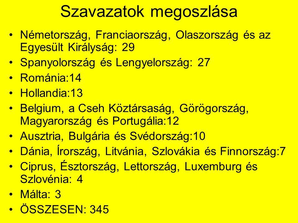 Szavazatok megoszlása Németország, Franciaország, Olaszország és az Egyesült Királyság: 29 Spanyolország és Lengyelország: 27 Románia:14 Hollandia:13 Belgium, a Cseh Köztársaság, Görögország, Magyarország és Portugália:12 Ausztria, Bulgária és Svédország:10 Dánia, Írország, Litvánia, Szlovákia és Finnország:7 Ciprus, Észtország, Lettország, Luxemburg és Szlovénia: 4 Málta: 3 ÖSSZESEN: 345