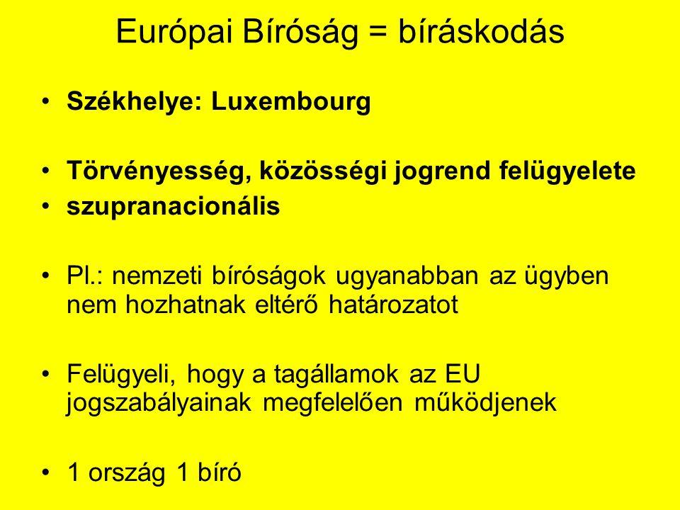 Európai Bíróság = bíráskodás Székhelye: Luxembourg Törvényesség, közösségi jogrend felügyelete szupranacionális Pl.: nemzeti bíróságok ugyanabban az ügyben nem hozhatnak eltérő határozatot Felügyeli, hogy a tagállamok az EU jogszabályainak megfelelően működjenek 1 ország 1 bíró