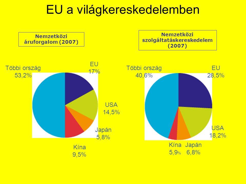 Nemzetközi áruforgalom (2007) Nemzetközi szolgáltatáskereskedelem (2007) Többi ország 53,2% EU 17% USA 14,5% Japán 5,8% Kína 9,5% Többi ország 40,6% EU 28,5% USA 18,2% Japán 6,8% Kína 5,9 % EU a világkereskedelemben