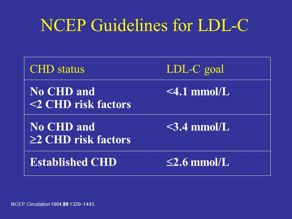 NCEP Guidelines for LDL-C NCEP. Circulation 1994;89:1329–1445.