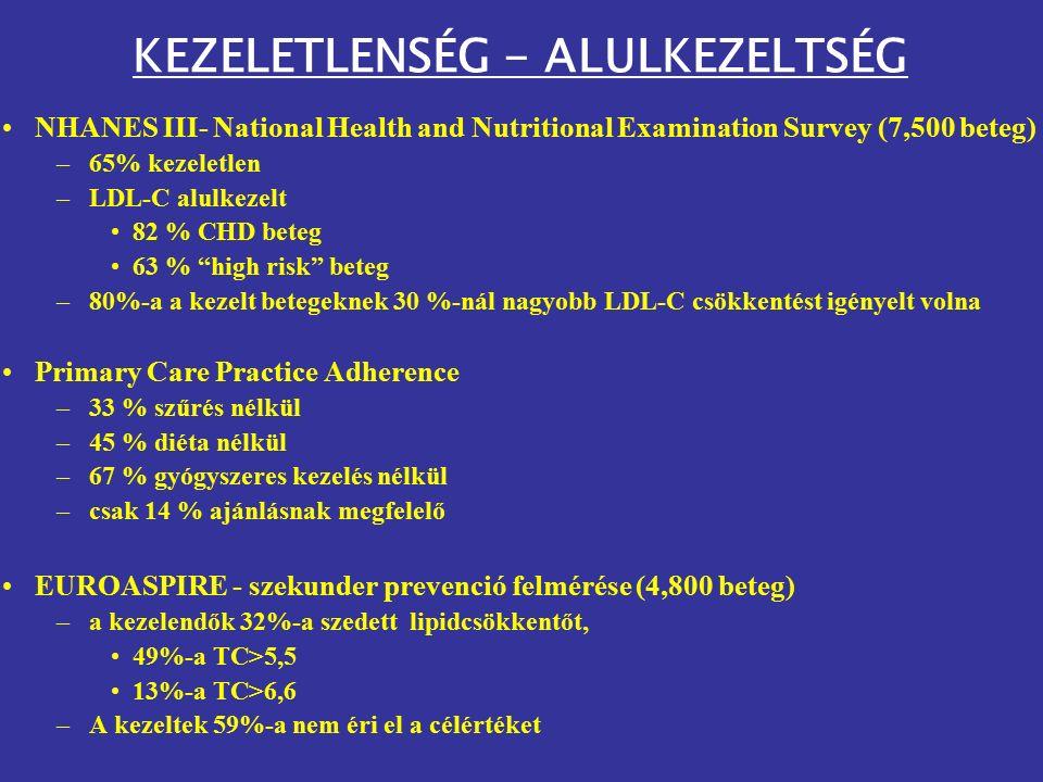 KEZELETLENSÉG - ALULKEZELTSÉG NHANES III- National Health and Nutritional Examination Survey (7,500 beteg) –65% kezeletlen –LDL-C alulkezelt 82 % CHD beteg 63 % high risk beteg –80%-a a kezelt betegeknek 30 %-nál nagyobb LDL-C csökkentést igényelt volna Primary Care Practice Adherence –33 % szűrés nélkül –45 % diéta nélkül –67 % gyógyszeres kezelés nélkül –csak 14 % ajánlásnak megfelelő EUROASPIRE - szekunder prevenció felmérése (4,800 beteg) –a kezelendők 32%-a szedett lipidcsökkentőt, 49%-a TC>5,5 13%-a TC>6,6 –A kezeltek 59%-a nem éri el a célértéket