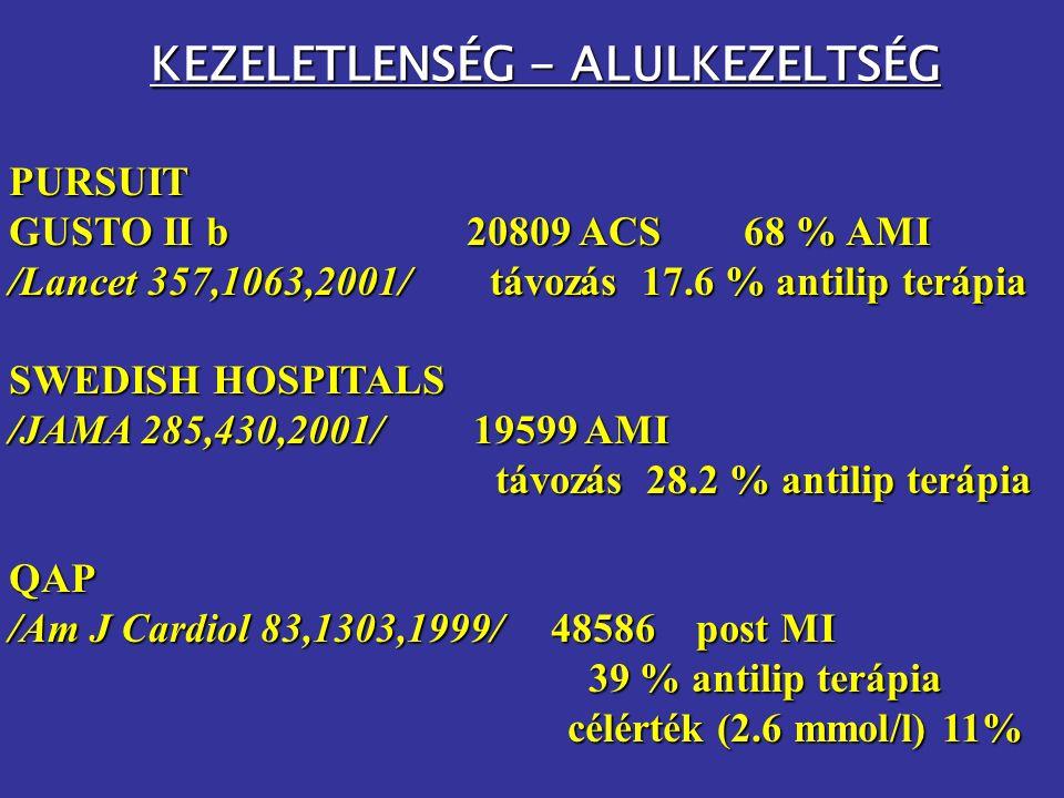 KEZELETLENSÉG - ALULKEZELTSÉG PURSUIT GUSTO II b 20809 ACS 68 % AMI /Lancet 357,1063,2001/ távozás 17.6 % antilip terápia SWEDISH HOSPITALS /JAMA 285,430,2001/ 19599 AMI távozás 28.2 % antilip terápia távozás 28.2 % antilip terápiaQAP /Am J Cardiol 83,1303,1999/ 48586 post MI 39 % antilip terápia 39 % antilip terápia célérték (2.6 mmol/l) 11% célérték (2.6 mmol/l) 11%