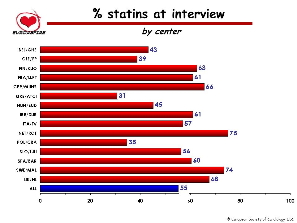 % statins at interview by center EUROASPIRE  European Society of Cardiology ESC