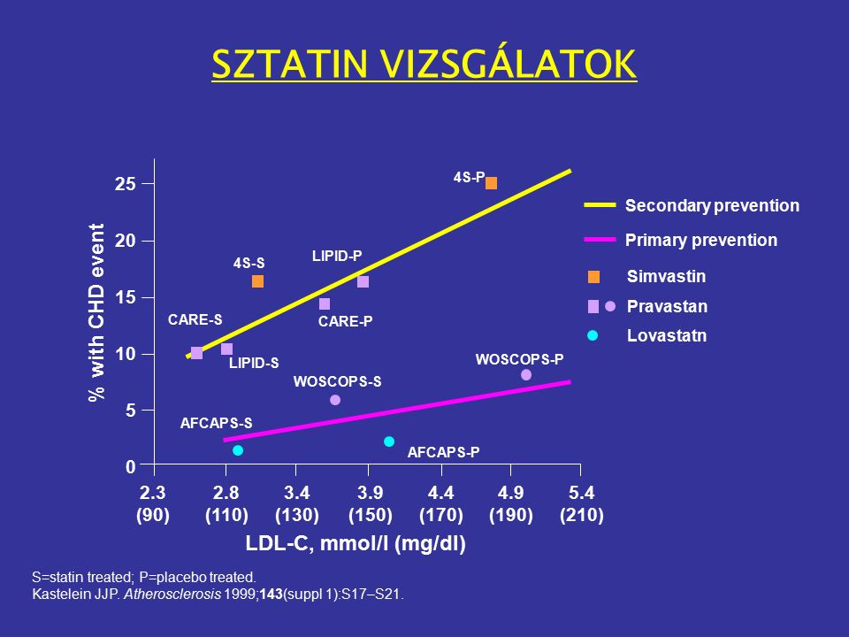 A STATIN TERÁPIA MÁIG ELÉRT EREDMÉNYEI A lipid teória döntő bizonyítékai a statin intervenciós vizsgálatokban (lovastatin, pravastatin, simvastatin) valamennyi koleszterinszint mellett  CV morbiditas és mortalitás csökkenése, kockázat csökkenés 25-35 %  összmortalitás csökkenése  progressziógátlás és regresszió is Elsődleges és másodlagos prevencióban egyaránt