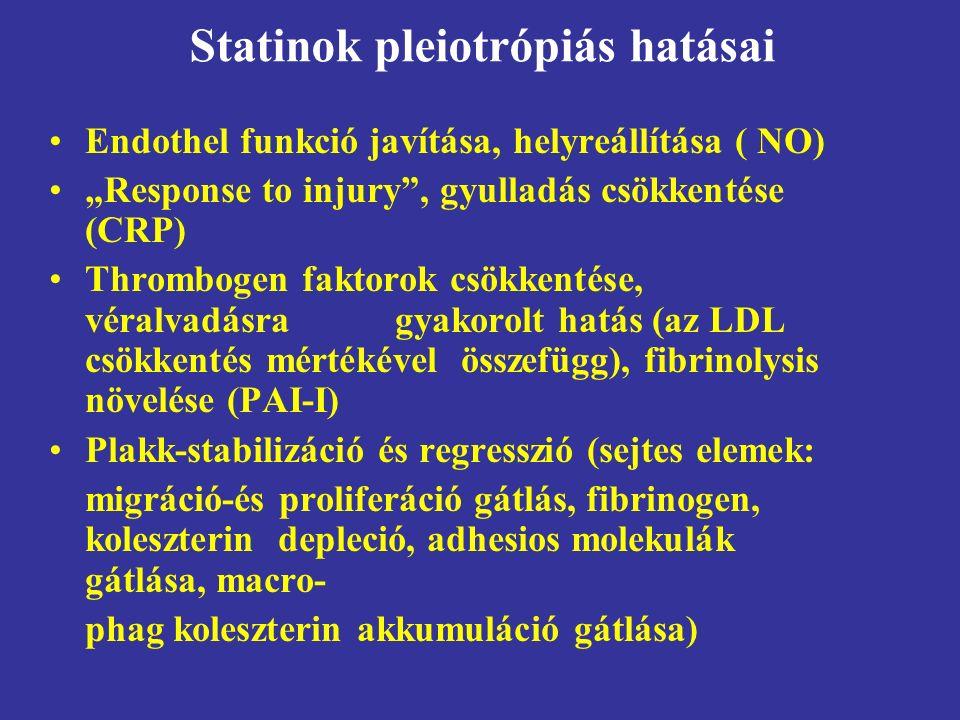 """Statinok pleiotrópiás hatásai Endothel funkció javítása, helyreállítása ( NO) """"Response to injury , gyulladás csökkentése (CRP) Thrombogen faktorok csökkentése, véralvadásra gyakorolt hatás (az LDL csökkentés mértékével összefügg), fibrinolysis növelése (PAI-I) Plakk-stabilizáció és regresszió (sejtes elemek: migráció-és proliferáció gátlás, fibrinogen, koleszterin depleció, adhesios molekulák gátlása, macro- phag koleszterin akkumuláció gátlása)"""