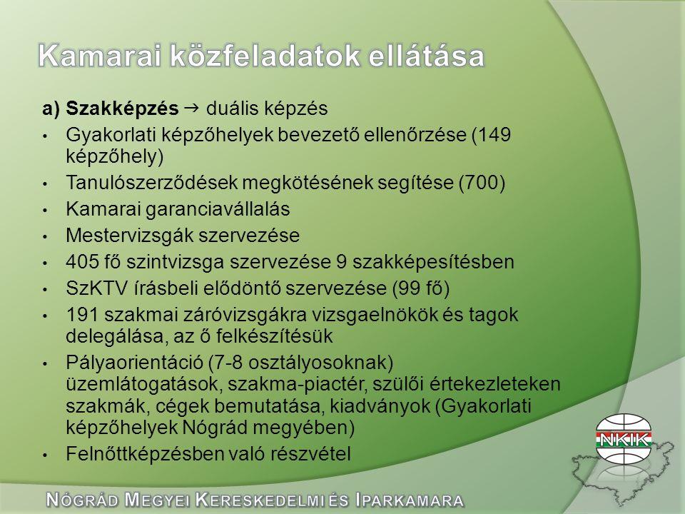 a) Szakképzés  duális képzés Gyakorlati képzőhelyek bevezető ellenőrzése (149 képzőhely) Tanulószerződések megkötésének segítése (700) Kamarai garanciavállalás Mestervizsgák szervezése 405 fő szintvizsga szervezése 9 szakképesítésben SzKTV írásbeli elődöntő szervezése (99 fő) 191 szakmai záróvizsgákra vizsgaelnökök és tagok delegálása, az ő felkészítésük Pályaorientáció (7-8 osztályosoknak) üzemlátogatások, szakma-piactér, szülői értekezleteken szakmák, cégek bemutatása, kiadványok (Gyakorlati képzőhelyek Nógrád megyében) Felnőttképzésben való részvétel