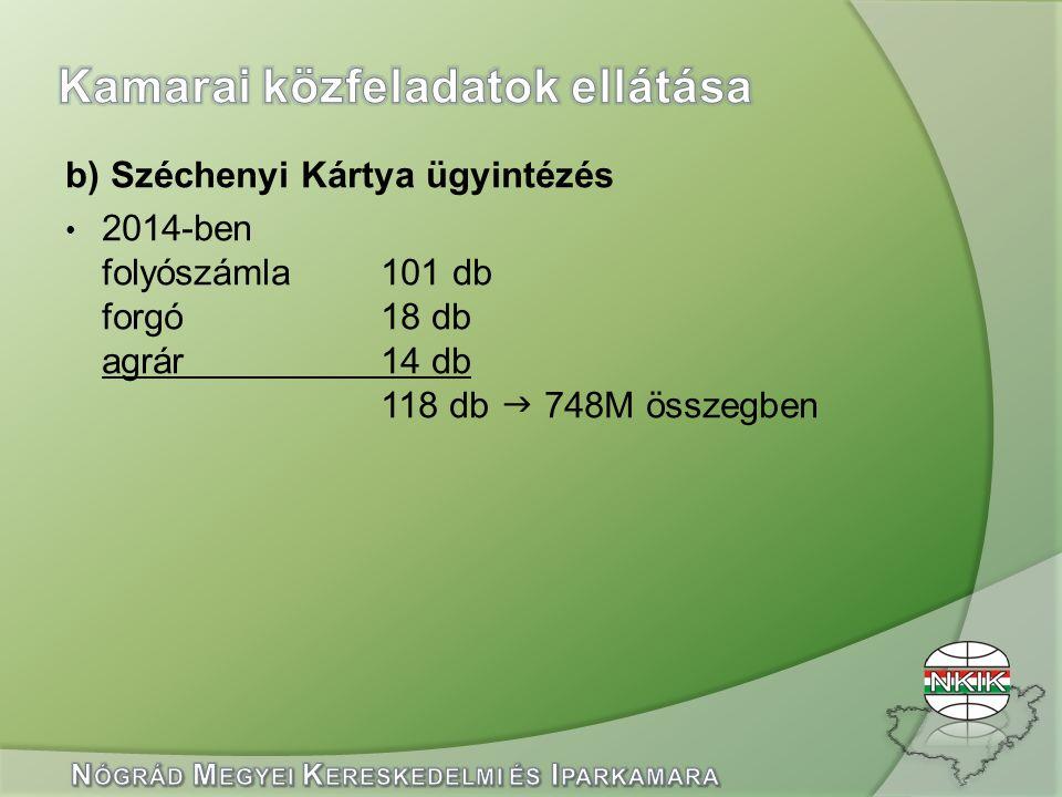b) Széchenyi Kártya ügyintézés 2014-ben folyószámla101 db forgó18 db agrár14 db 118 db  748M összegben