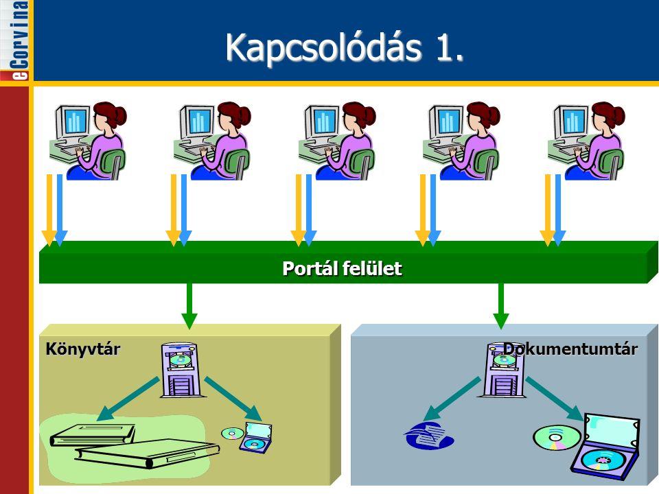 KönyvtárDokumentumtár Portál felület Kapcsolódás 1.