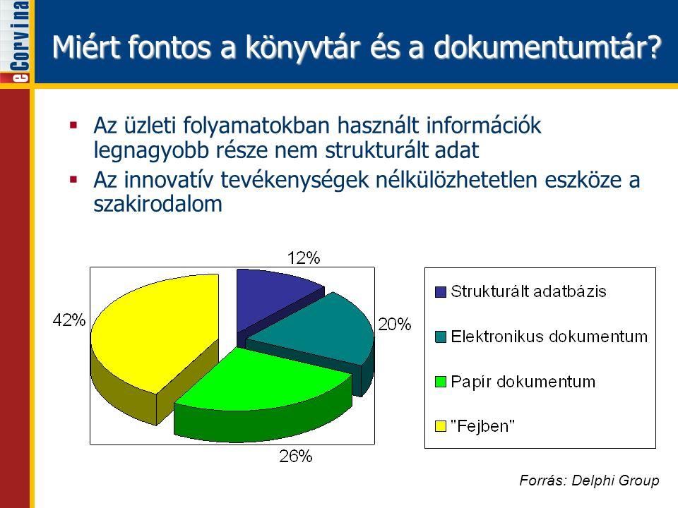 Miért fontos a könyvtár és a dokumentumtár? Forrás: Delphi Group  Az üzleti folyamatokban használt információk legnagyobb része nem strukturált adat