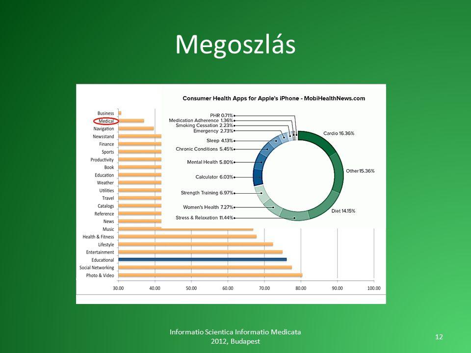 Megoszlás Informatio Scientica Informatio Medicata 2012, Budapest 12