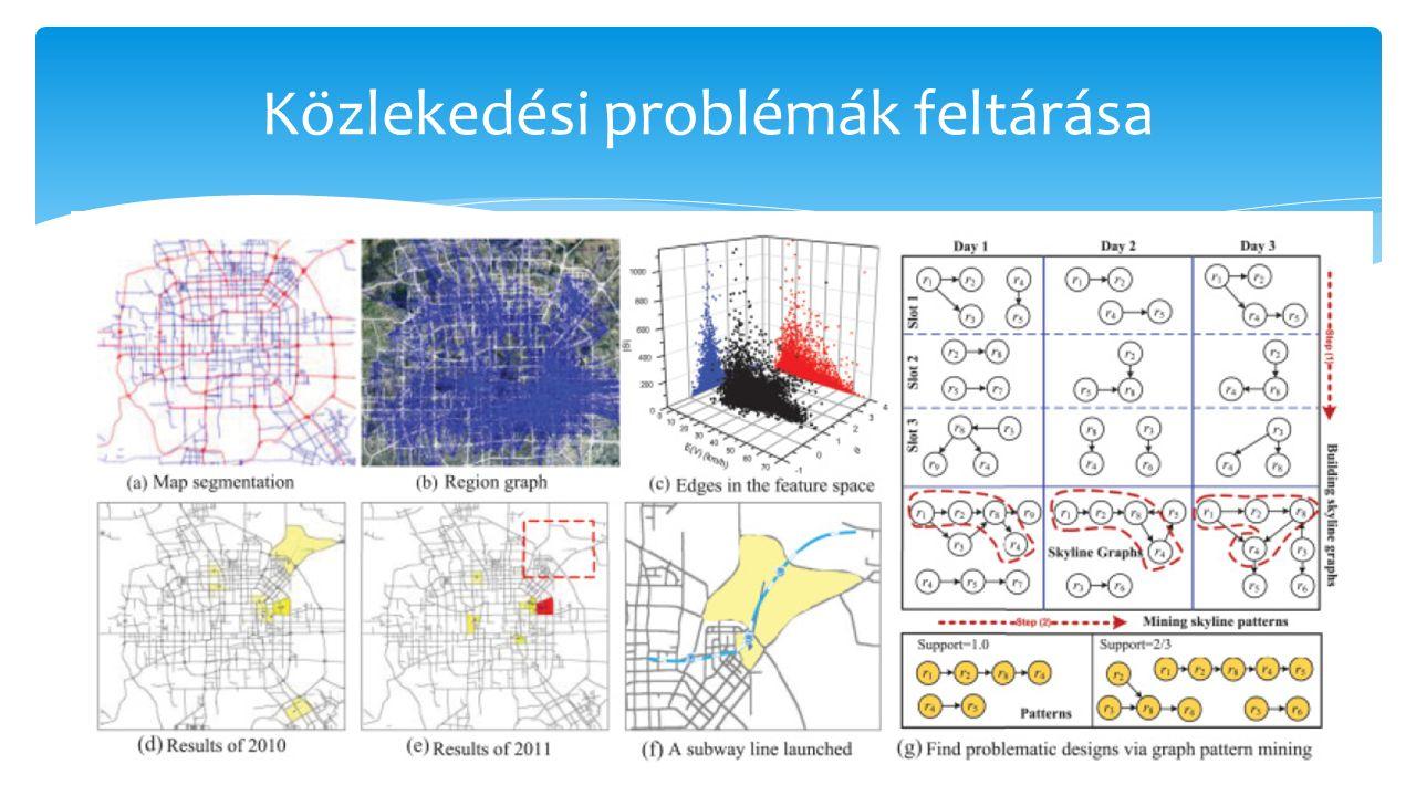 Közlekedési problémák feltárása 13