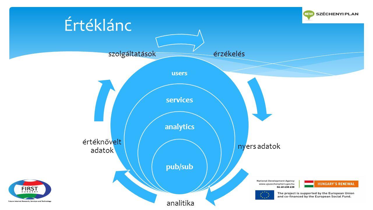 users services analytics pub/sub érzékelés nyers adatok analitika értéknövelt adatok szolgáltatások Értéklánc