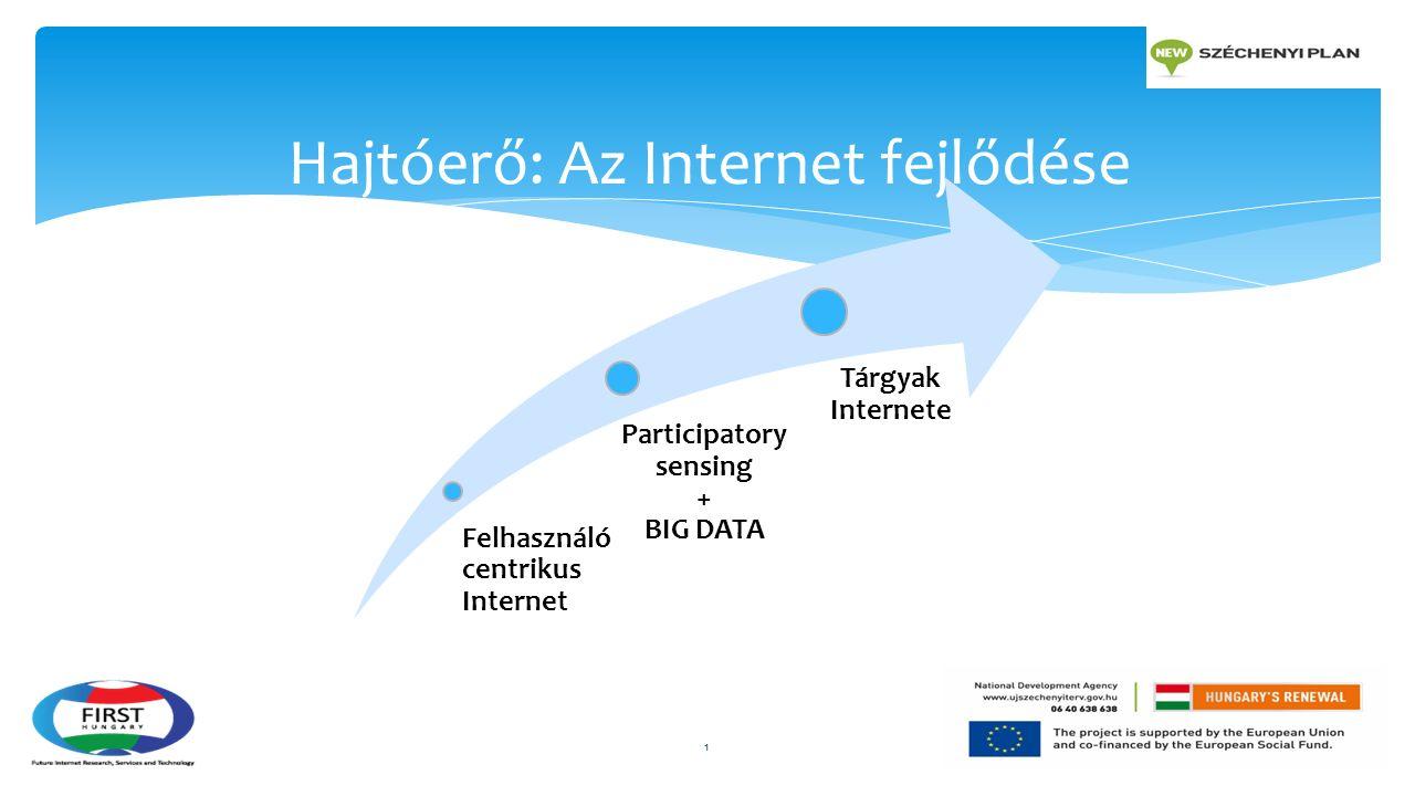 1 Hajtóerő: Az Internet fejlődése Felhasználó centrikus Internet Participatory sensing + BIG DATA Tárgyak Internete