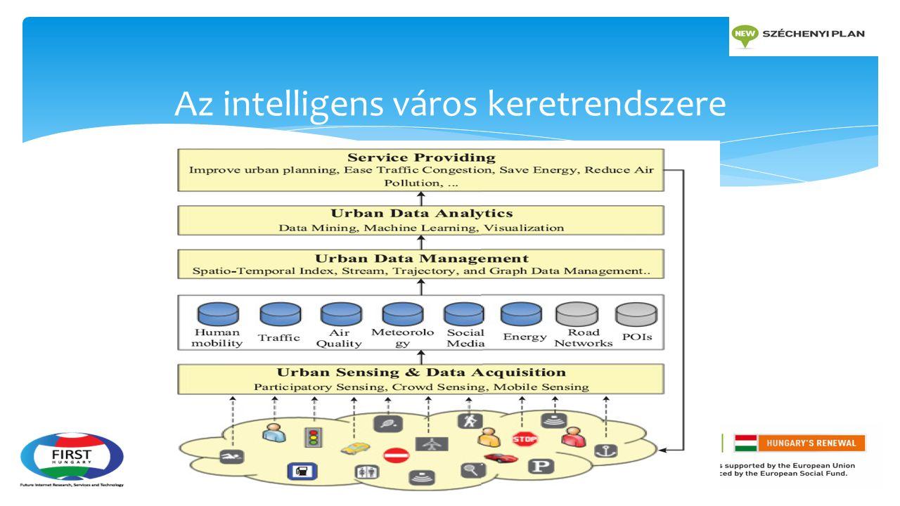  A városi környezetben keletkező adatok jellemzői: térbeliség, tér-időbeliség, változékonyság, heterogenitás  Adatfolyam és trajektória menedzsment  Gráf adatok menedzsmentje  Hibrid index szerkezetek Városi adatmenedzsment módszerek 1