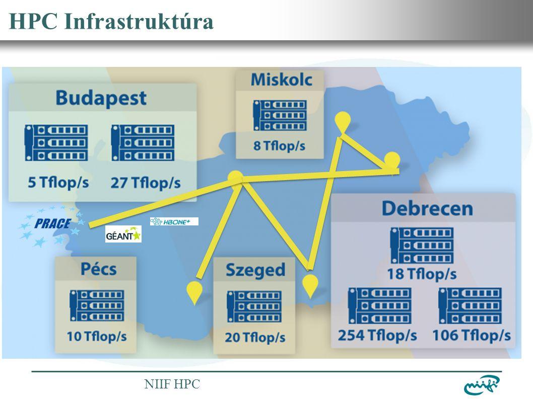 Nemzeti Információs Infrastruktúra Fejlesztési Intézet NIIF HPC HPC Infrastruktúra