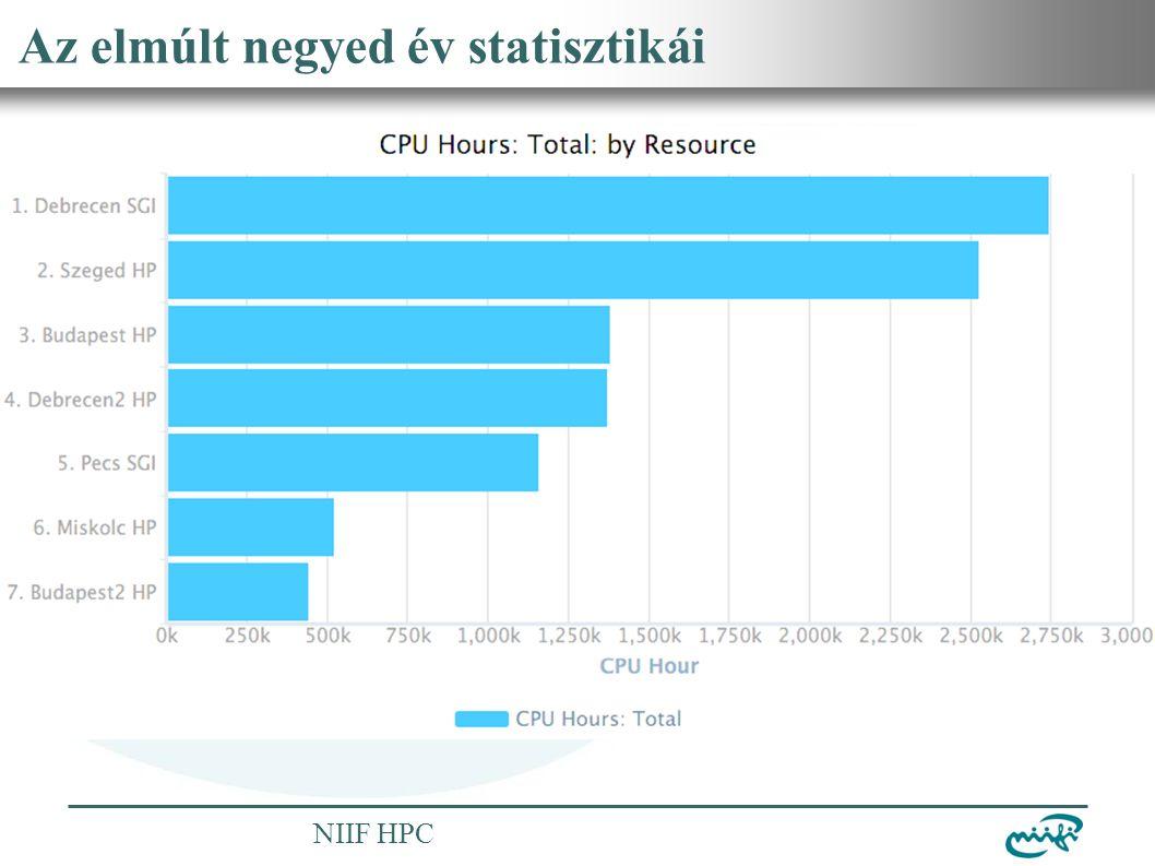 Nemzeti Információs Infrastruktúra Fejlesztési Intézet NIIF HPC Az elmúlt negyed év statisztikái