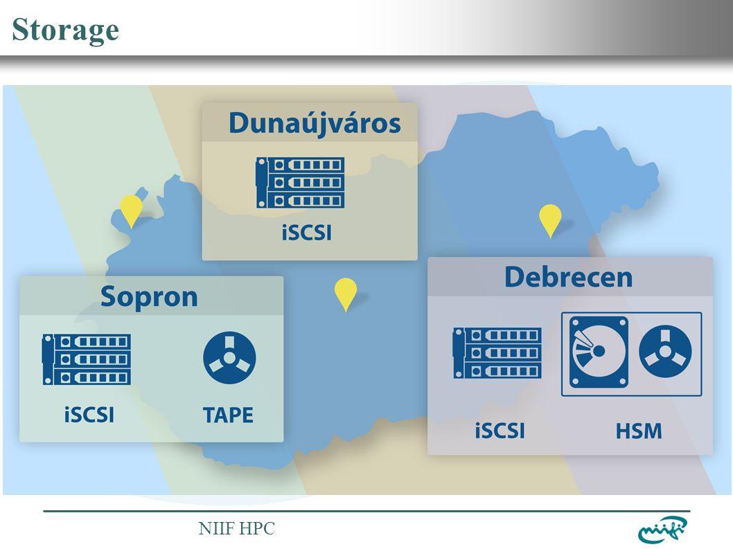 Nemzeti Információs Infrastruktúra Fejlesztési Intézet NIIF HPC Storage