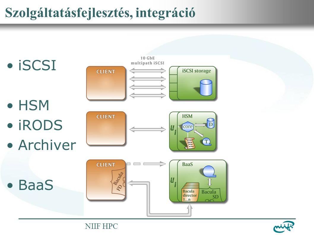 Nemzeti Információs Infrastruktúra Fejlesztési Intézet NIIF HPC Szolgáltatásfejlesztés, integráció iSCSI HSM iRODS Archiver BaaS